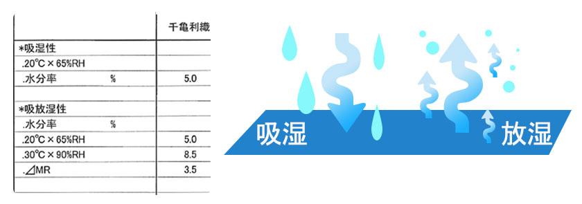吸放湿性3.5%と抜群の蒸れにくさ